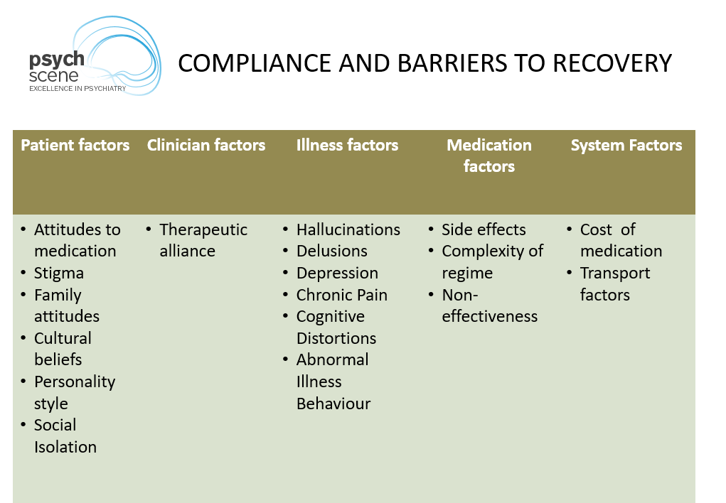 Compliance – Factors Affecting Compliance to Medication in Psychiatry