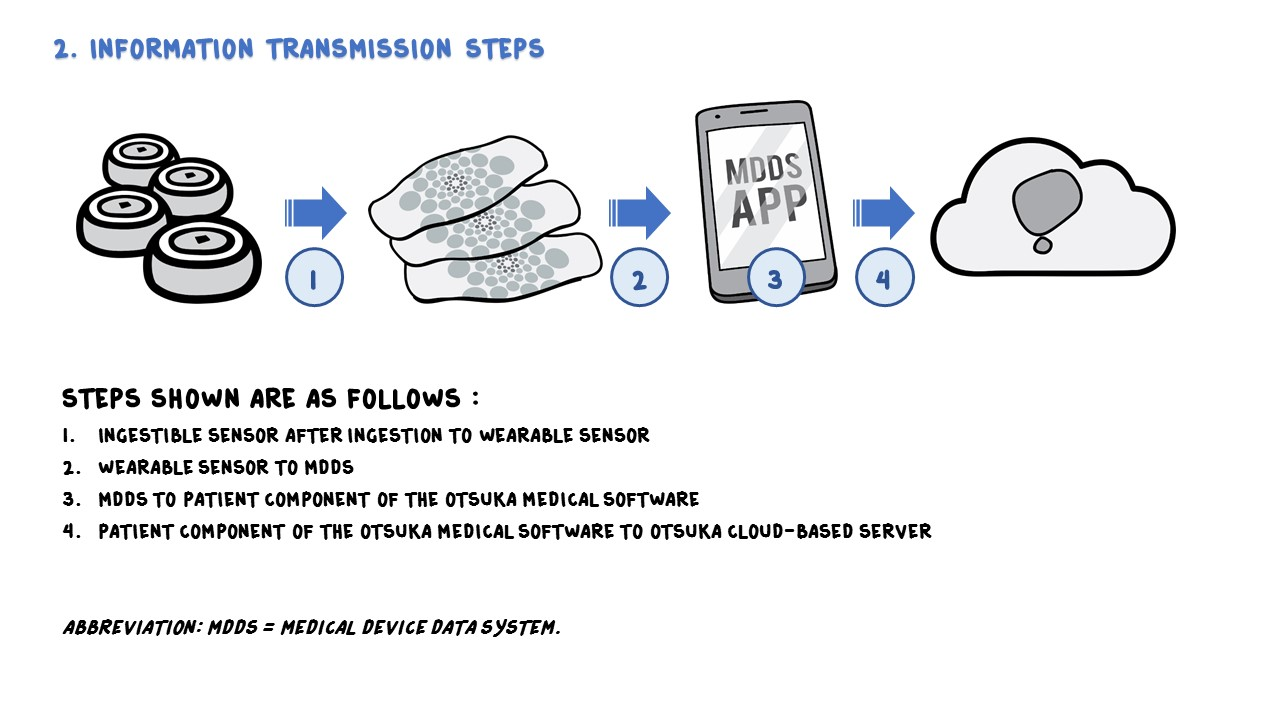 Digital Medicine system in Psychiatry