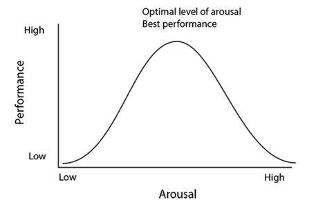 Yerkes-Dodson's Law