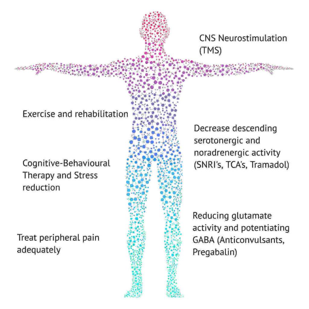 Fibromyalgia Treatment (2)
