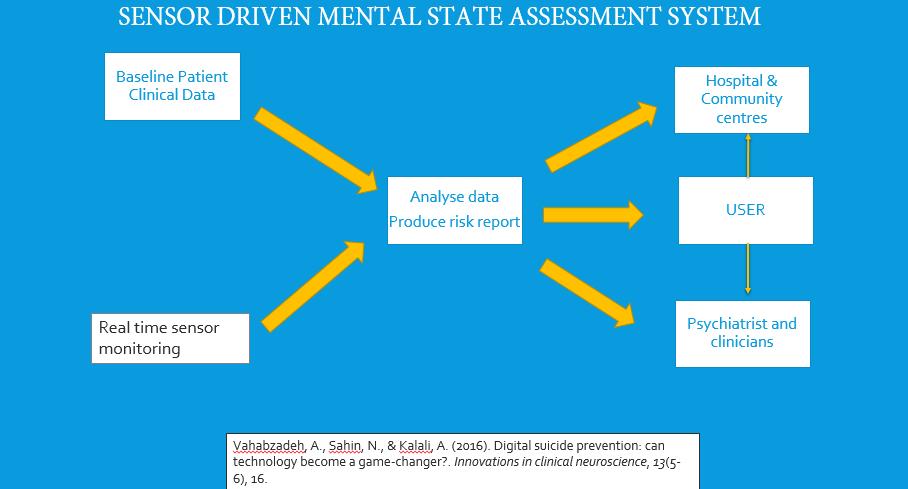 Digital mental state