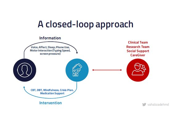 A Closed Loop Approach