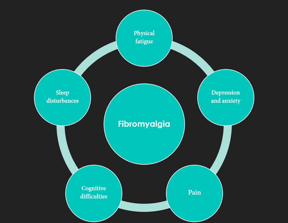 The Neuropsychiatry of Fibromyalgia - Etiology and Management