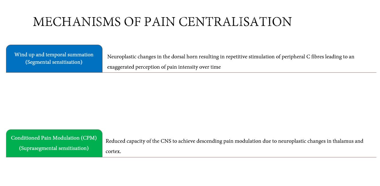 Pain Centralisation