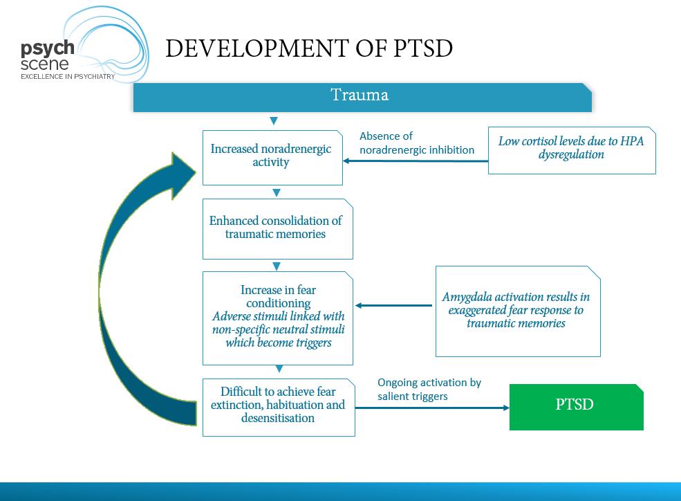 Development of PTSD