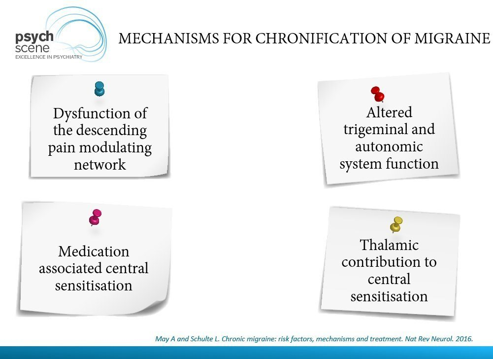 Mechanisms of chronification of migraine
