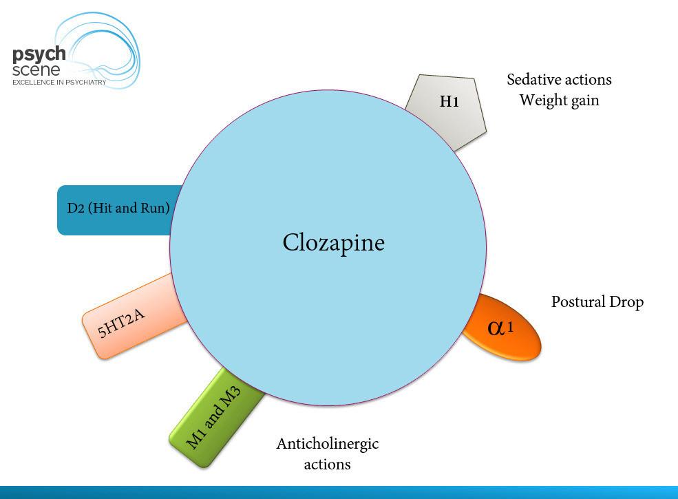 Clozapine mechanism of action