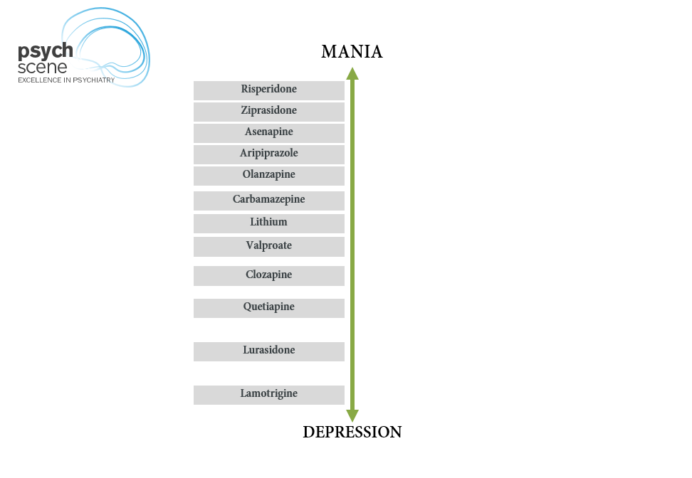 Clinical Assessment and Management of Bipolar Disorder