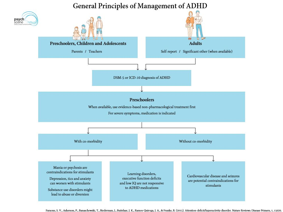 New Adhd Medication For Morning Relief >> Diagnosis And Management Of Adhd Focus On Adult Adhd