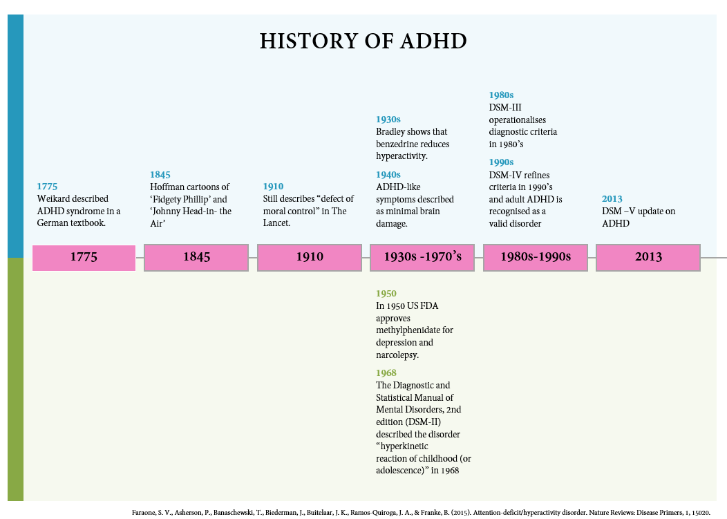 Adhd Real Brain Disorder Or Further >> Diagnosis And Management Of Adhd Focus On Adult Adhd