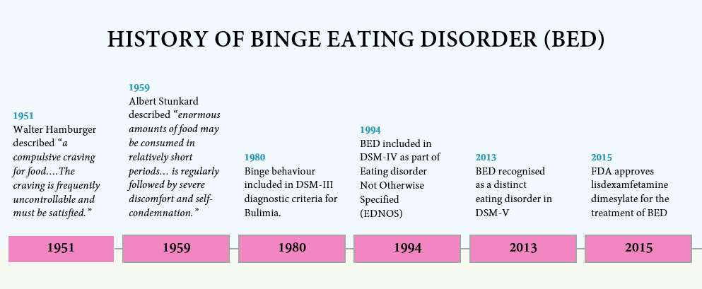 Neurobiology of Binge Eating Disorder - A Synopsis